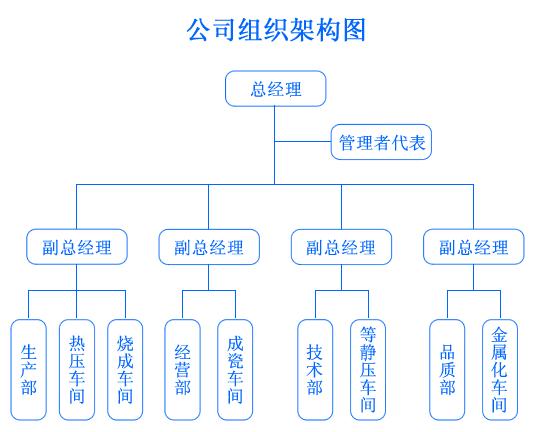 企业组织架构图